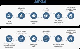 Pensionireformiga loome kõigile Eesti inimestele võrdsed võimalused